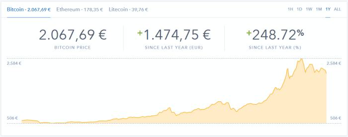 Bitcoin-Kurs auf Coinbase