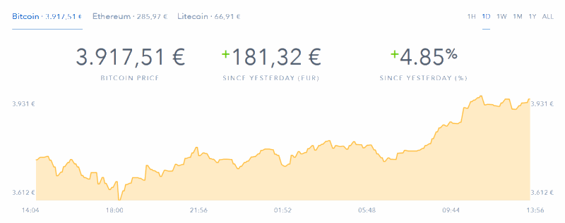 Coinbase: die Entwicklung des Bitcoin-Preises