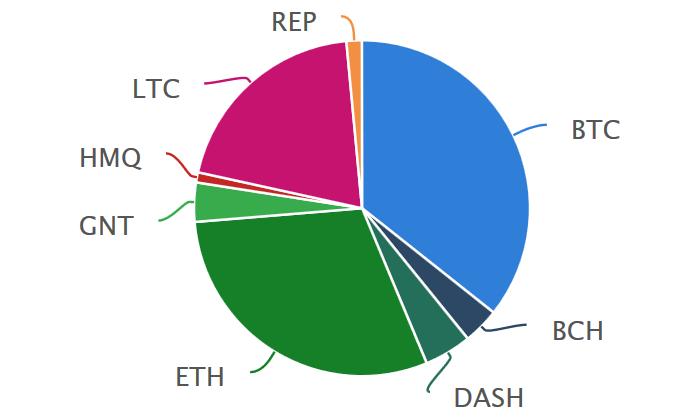 Mein Portfolio: Kryptwährungen