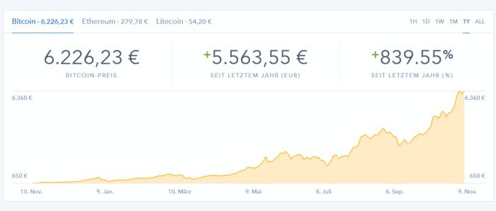 Bitcoin-Kurs der letzten 365 Tage