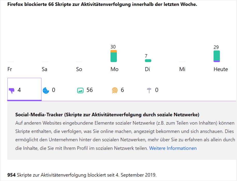 Firefox 70: Anzahl, der blockierten Tracker