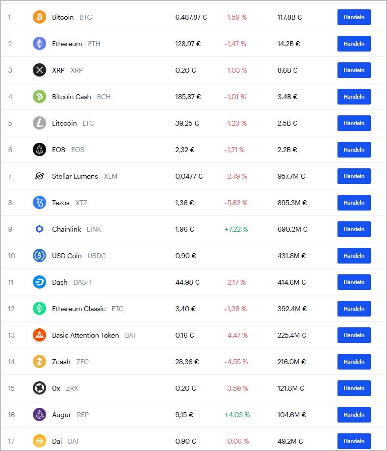 Angebotene Kryptowährungen auf Coinbase (Screenshot Dezember 2019)